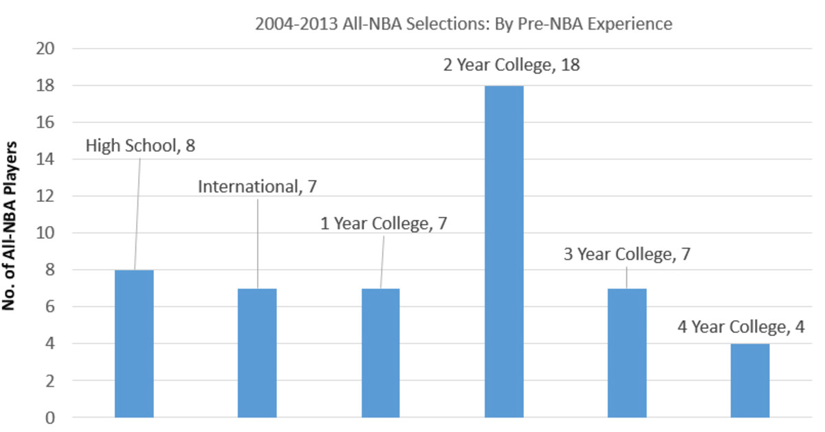all-nba-selections-college
