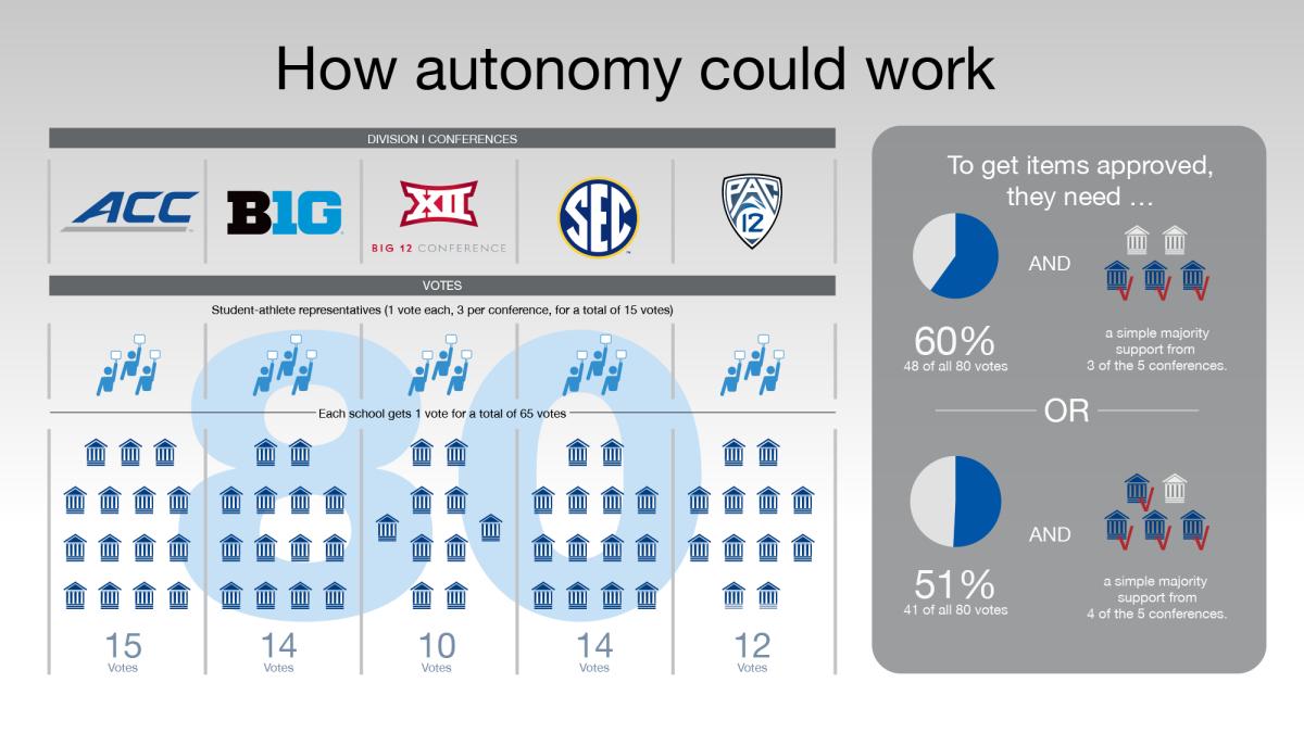 NCAA autonomy chart