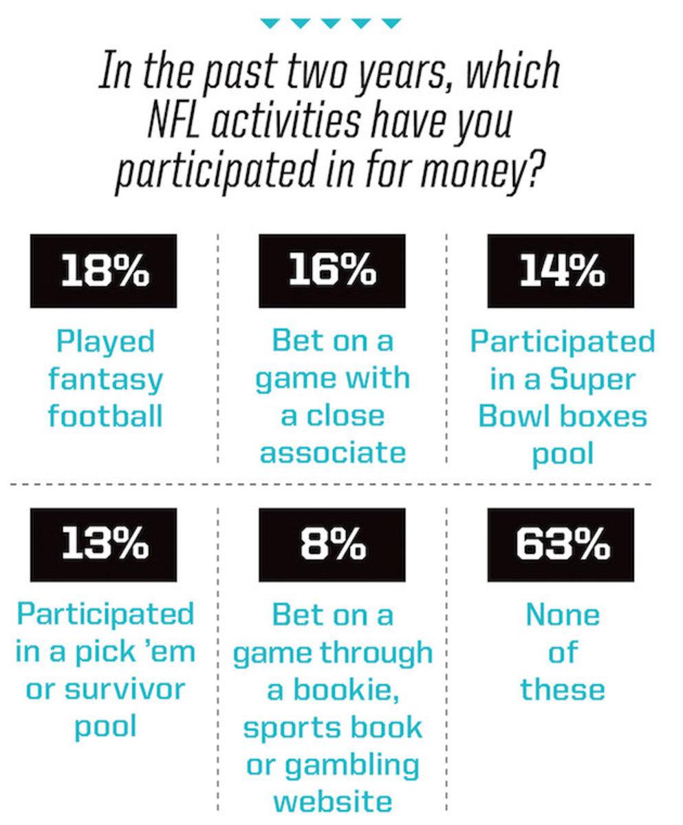 NFL graphic gambling2