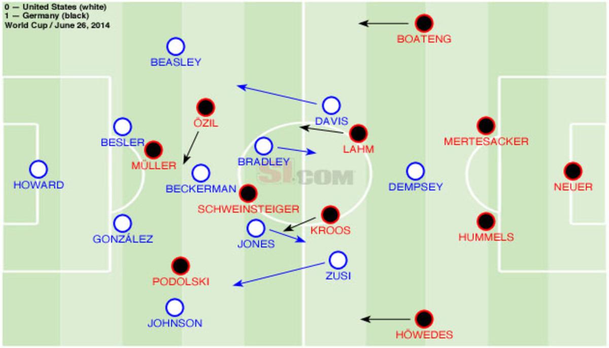 USA Germany Lineup