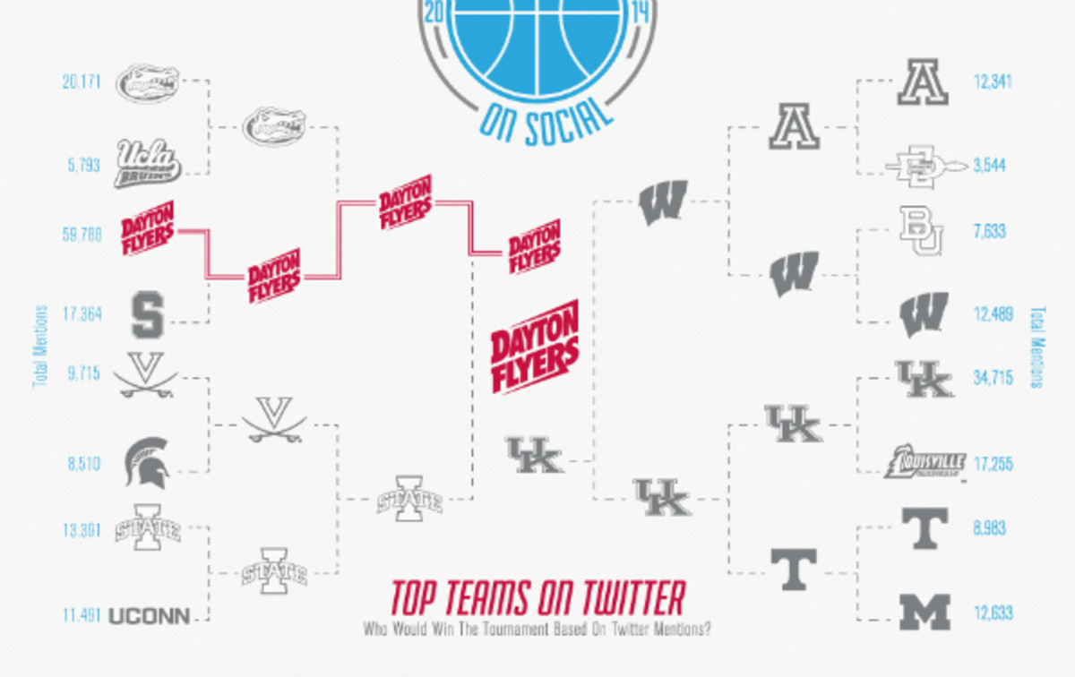 (The Dayton Flyers had the most twitter mentions despite having the least followers in the tournaments first rounds. (Simply Measured)