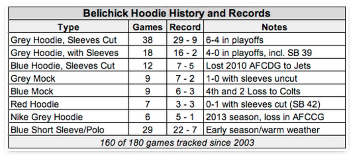 bill belichick hoodie