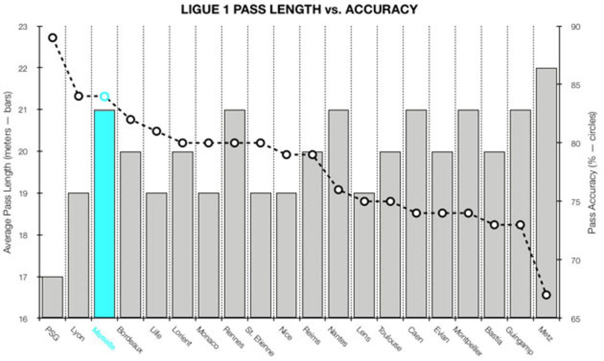 ligue-1-pass-length