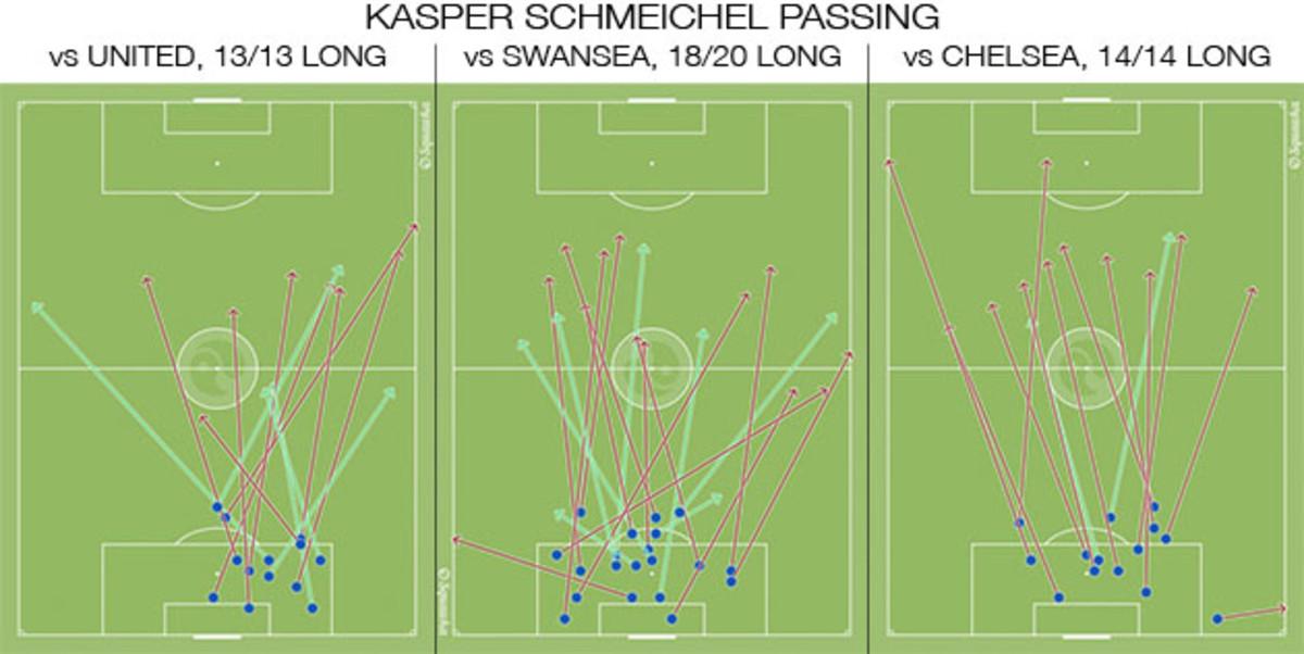 schmeichel-passing.jpg