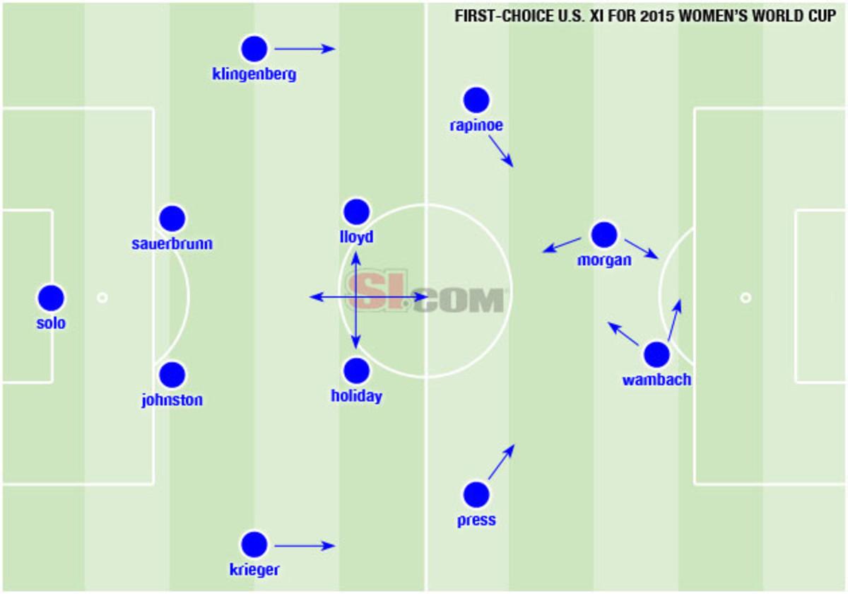 tactics-uswnt-lineup.jpg