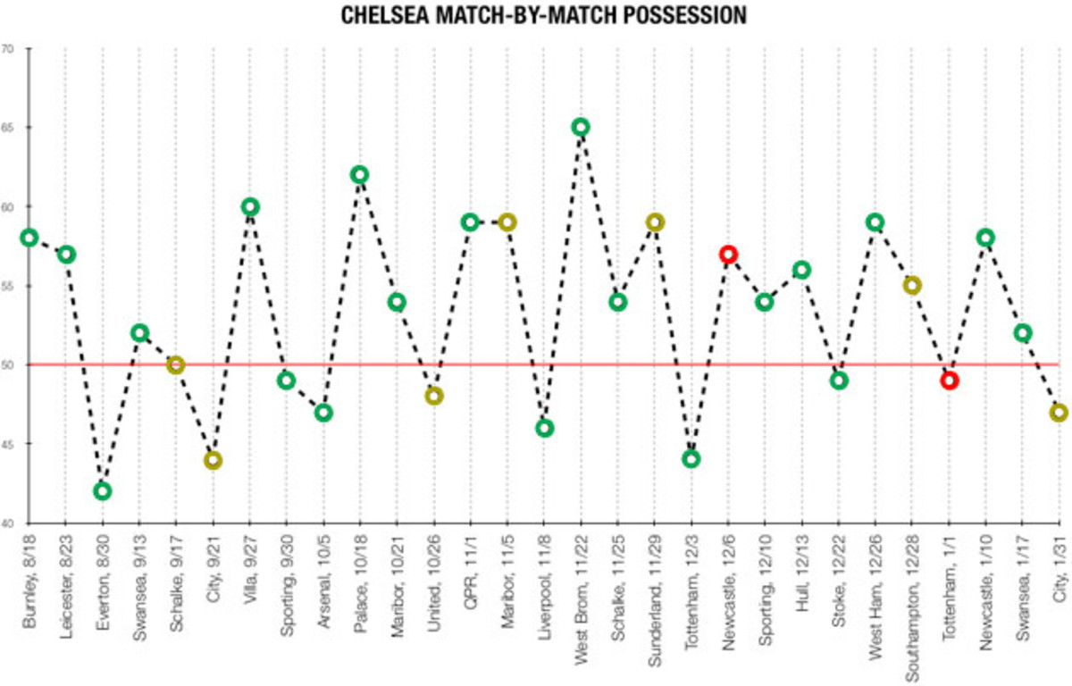 chelsea-possession-numbers