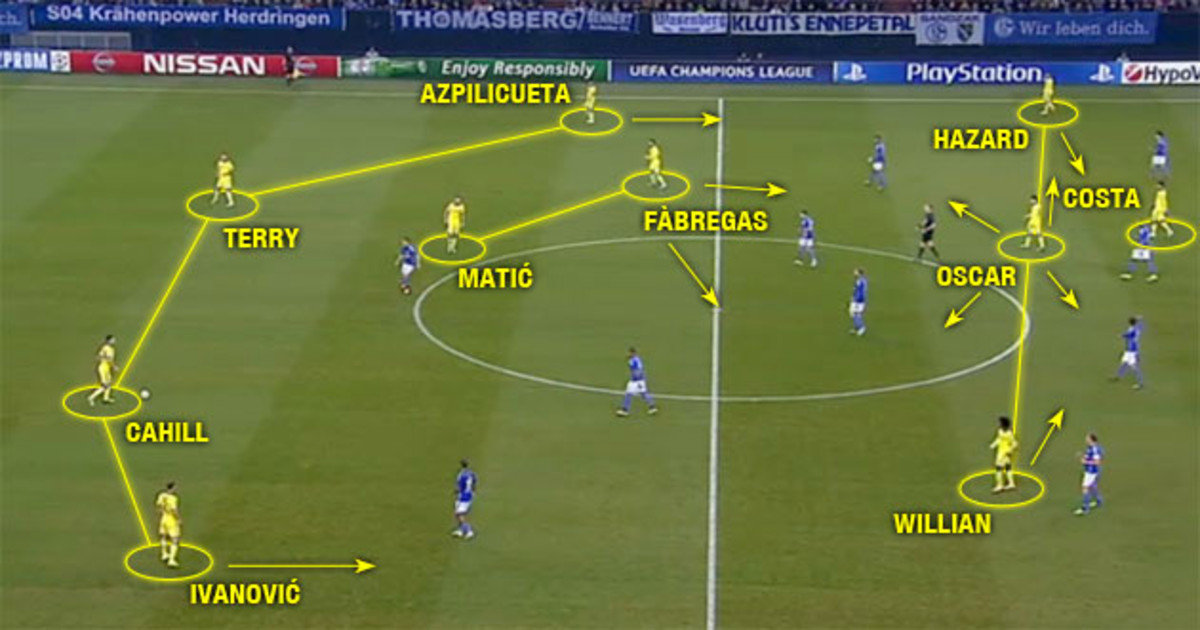 chelsea-attacking-shape