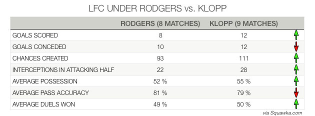 klopp-rodgers-stats-comparison.jpg
