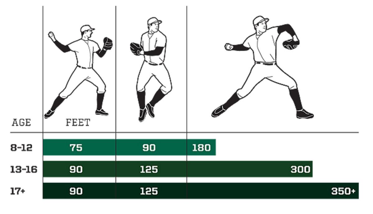 mlb-long-toss-technique-630.jpg