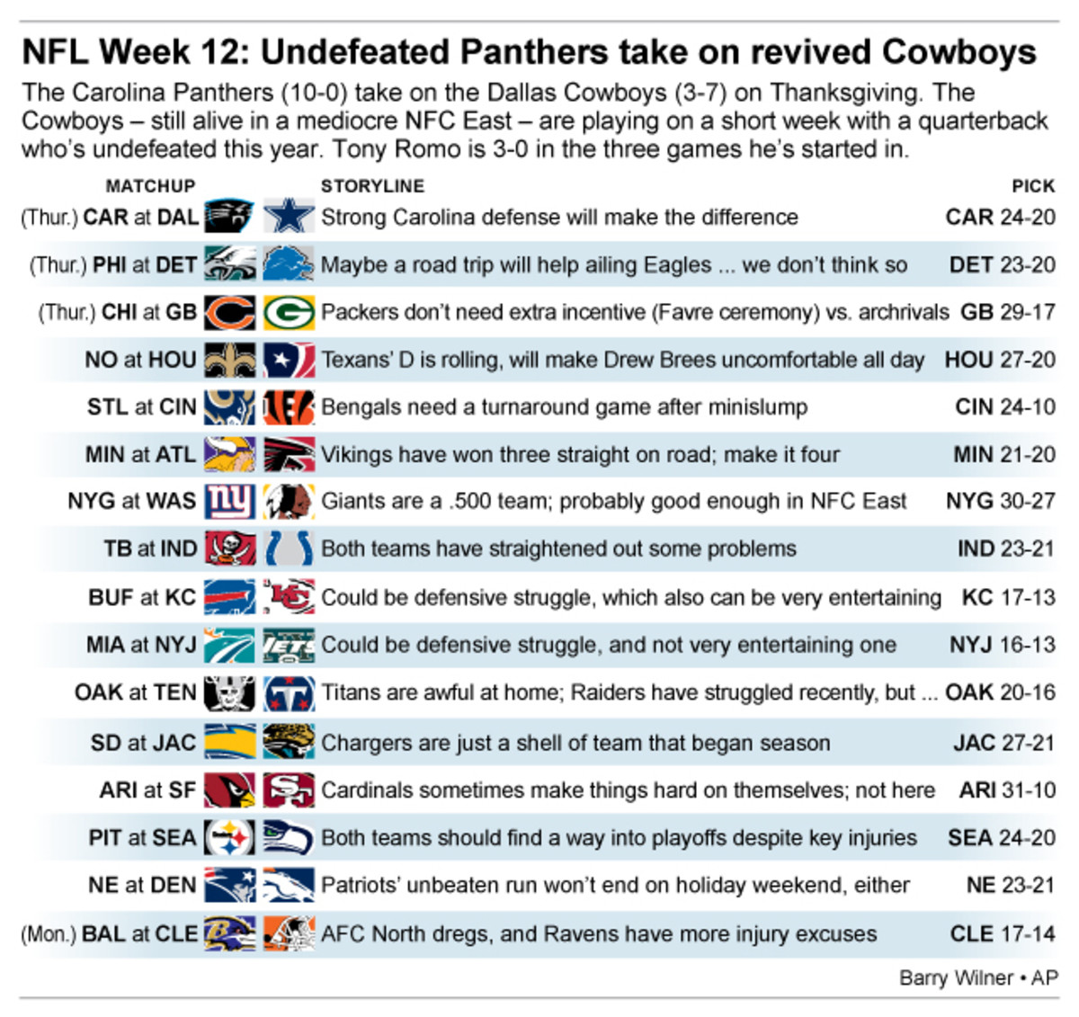 Graphic shows NFL team matchups and how theyll fare in Week 12 action; 3c x 4 1/2 inches; 146 mm x 114 mm;