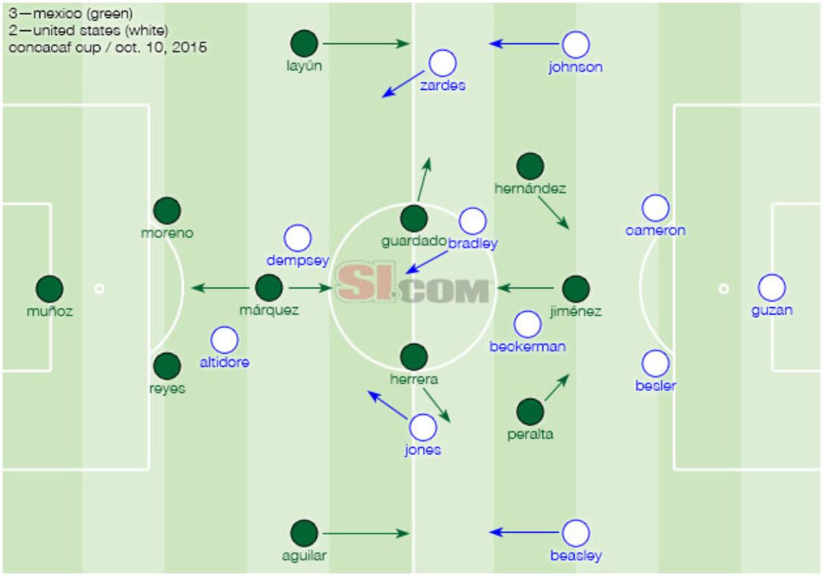 usa-mexico-tactical-lineups.jpg