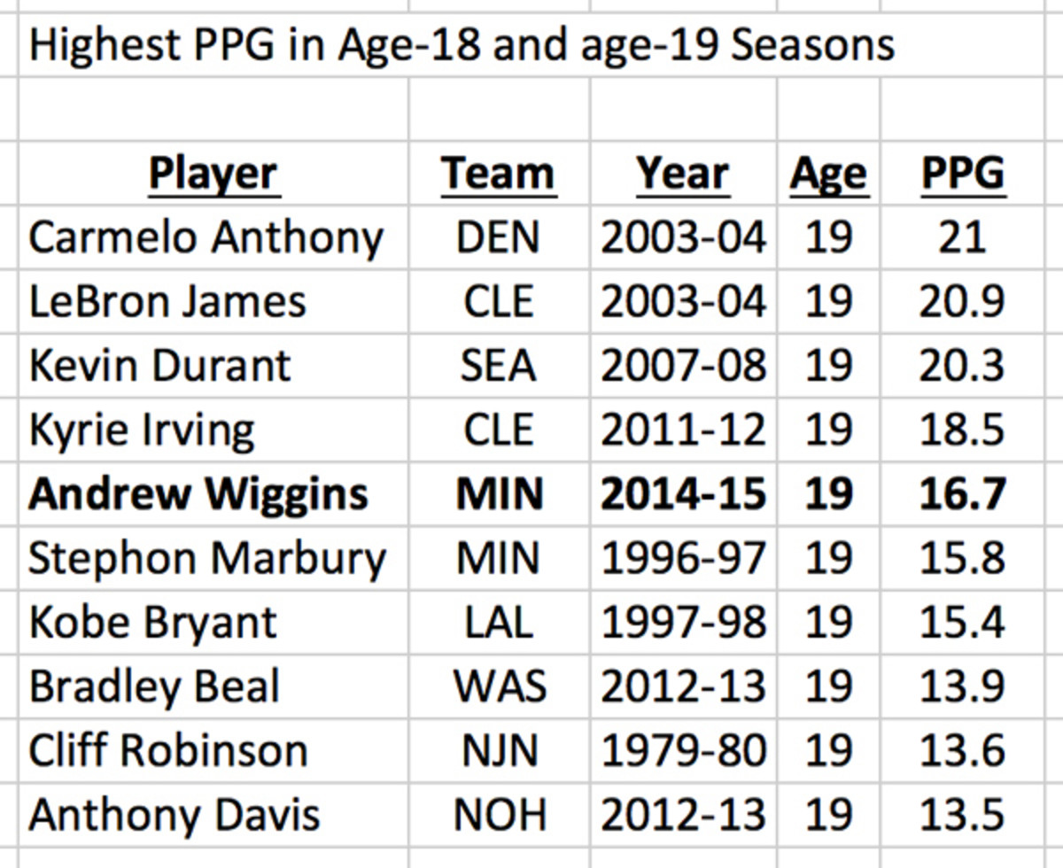 andrew-wiggins-rookie-of-the-year-points-per-game.jpg
