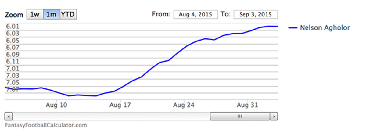 nelson-agholor-fantasy-adp-watch.jpg
