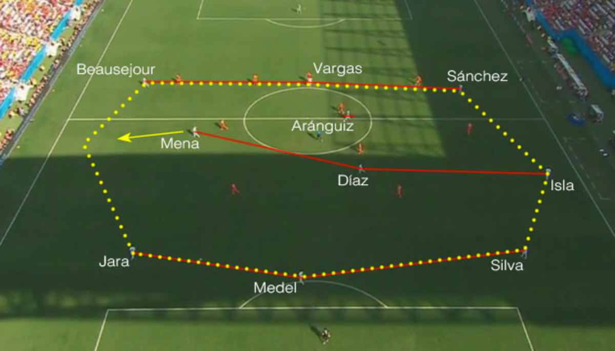 Chile Formation