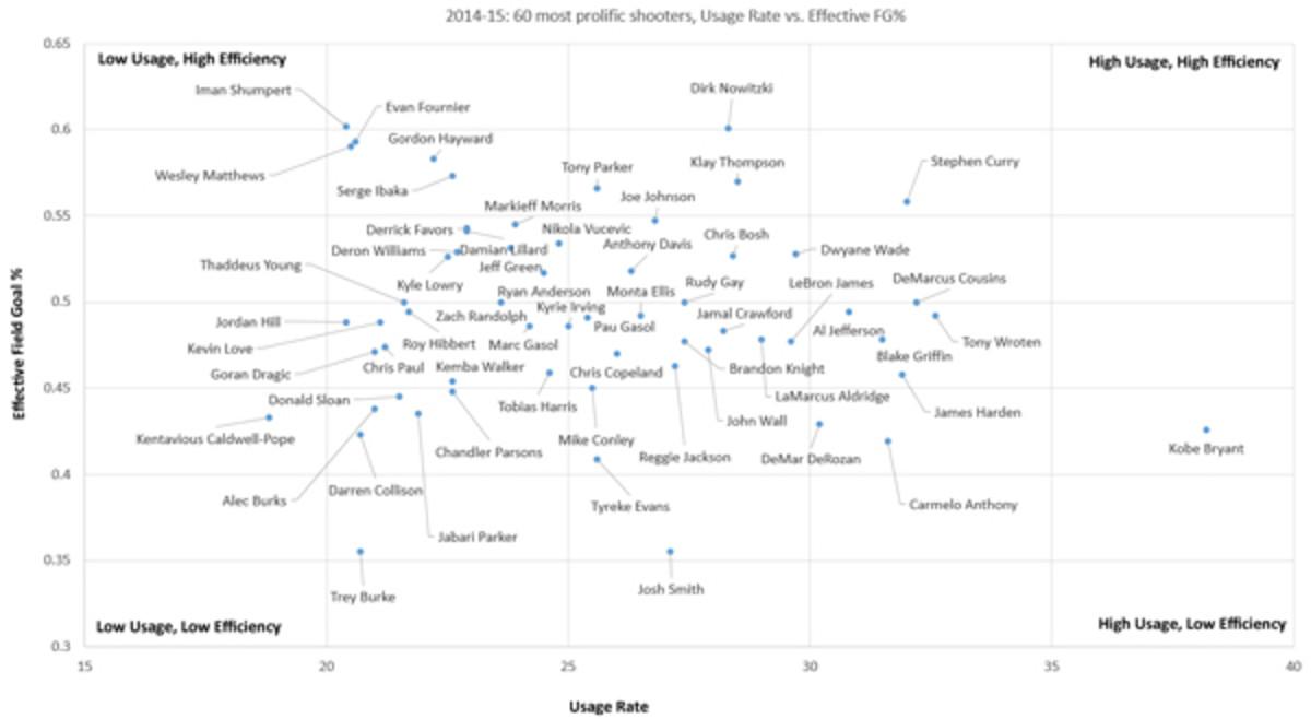kobe-chart-1-small