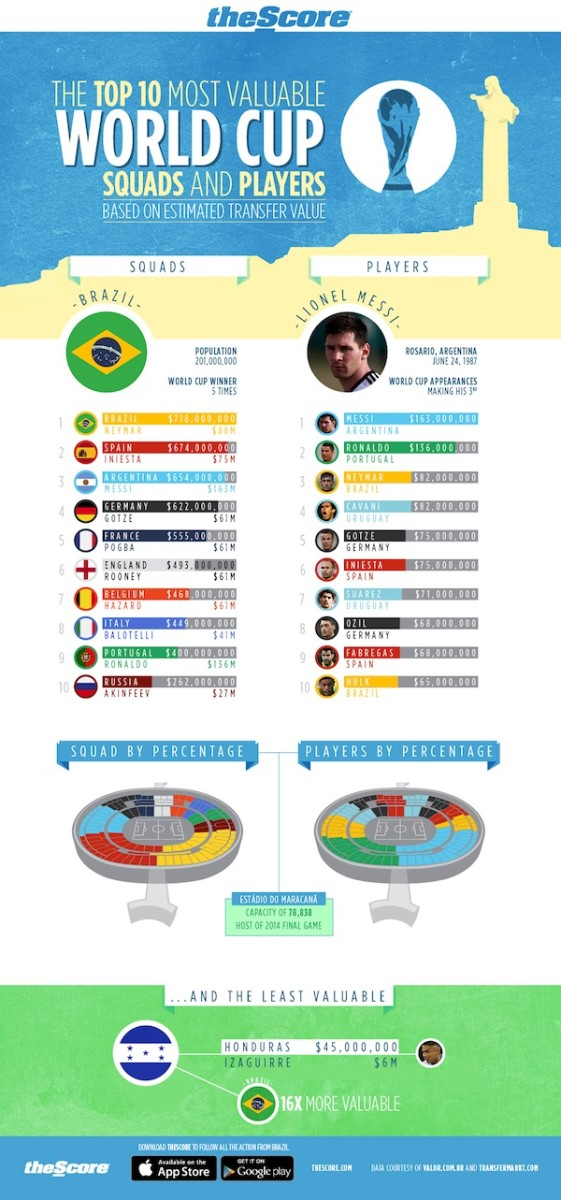 theScore_Most Valuable World Cup squads FINAL[1]