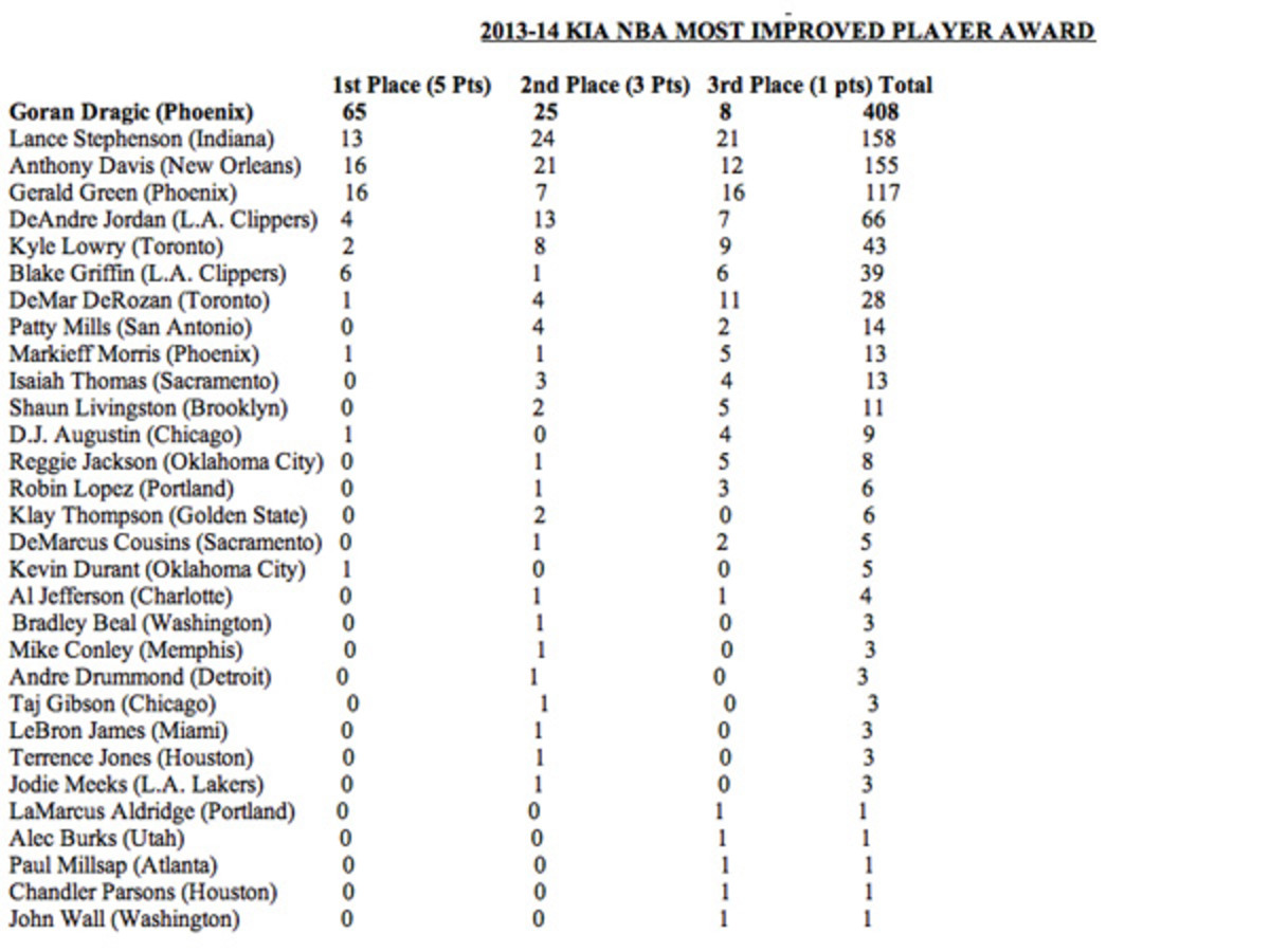 2014 Most Improved Player voting