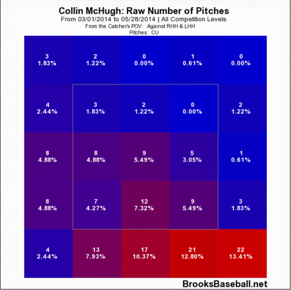 Courtesy: Brooks Baseball