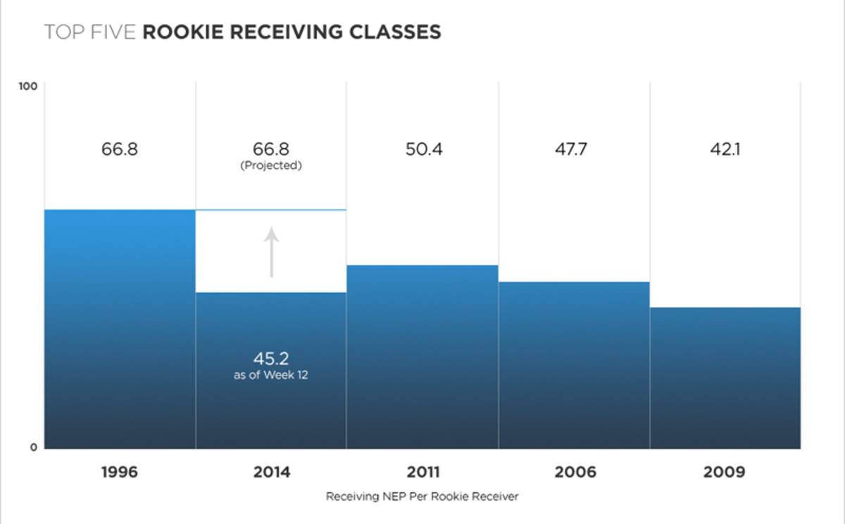 numberfire-rookiewrs-800