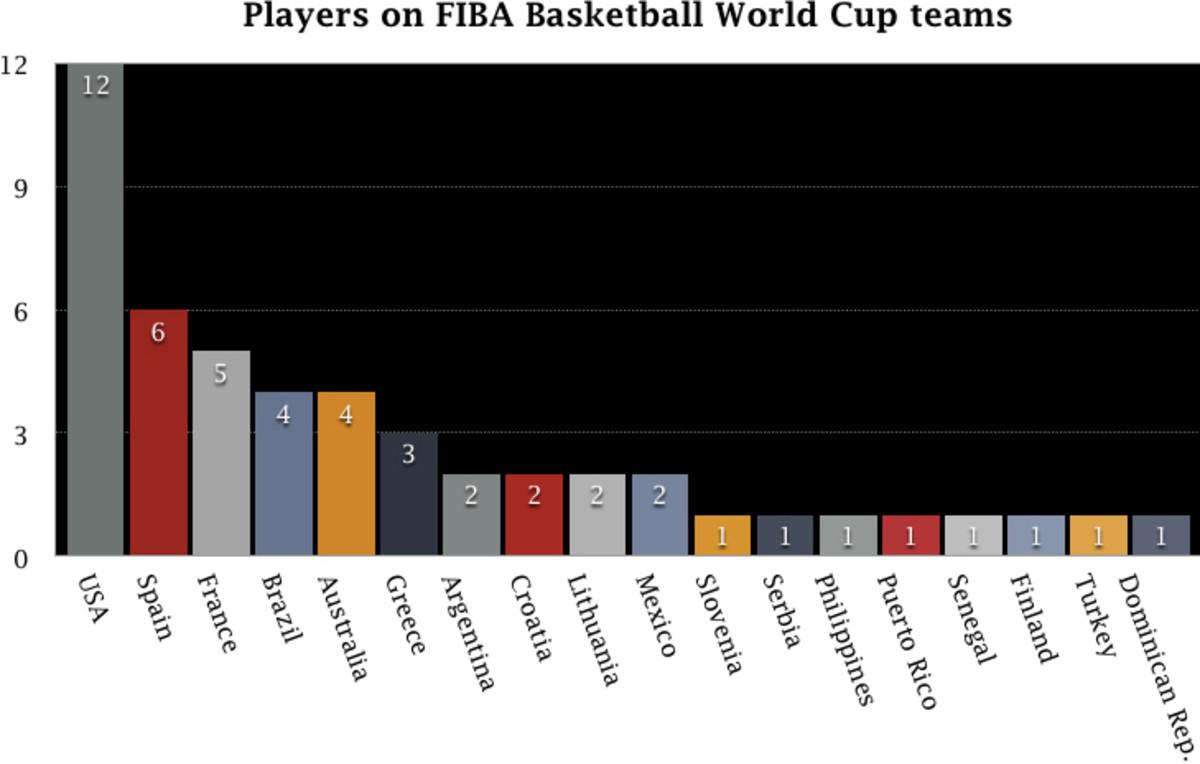 Fiba World Cup players graph2