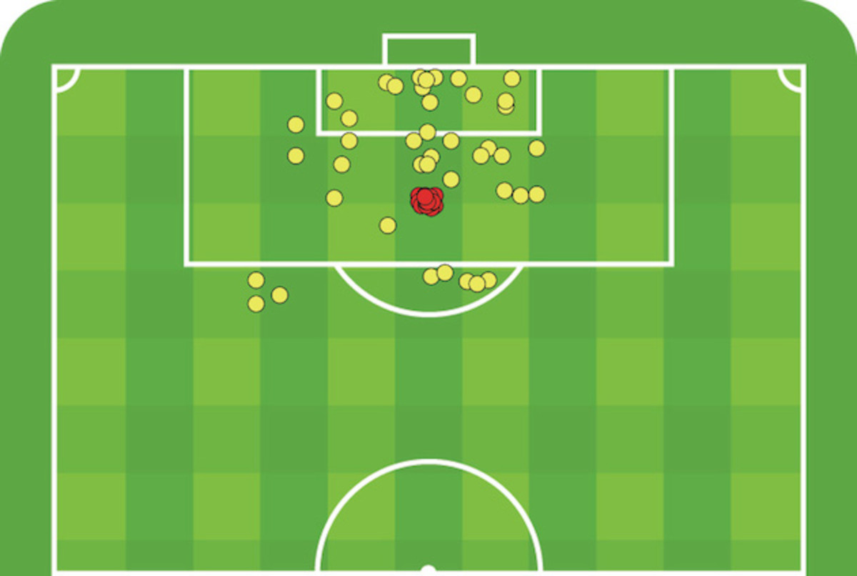 Landon Donovan's goals