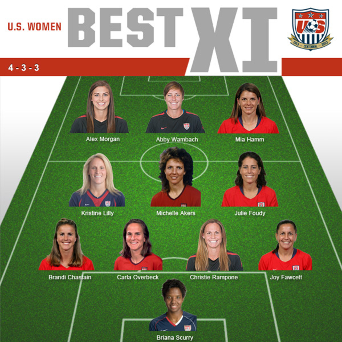 U.S. Women's Best XI