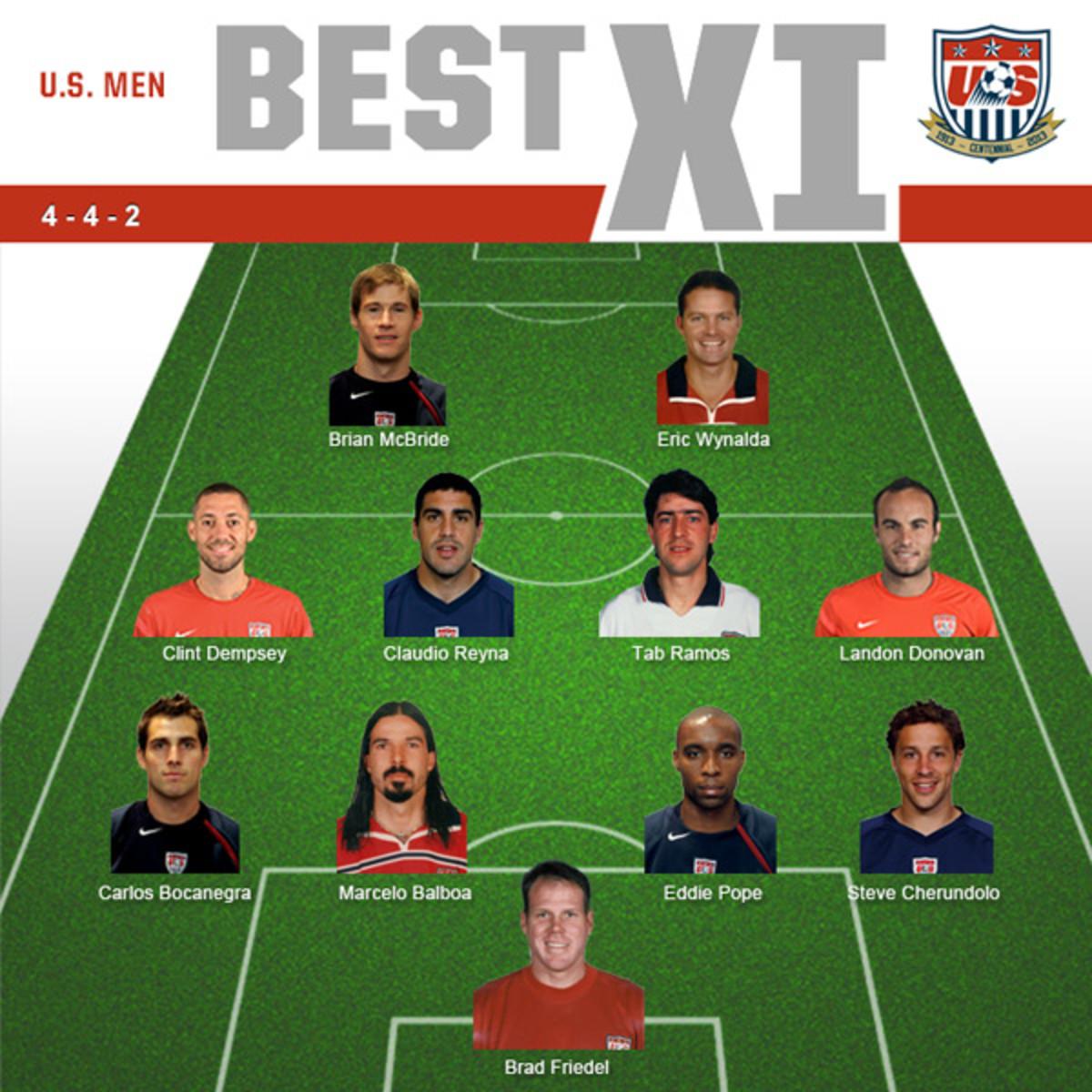 USMNT Best XI