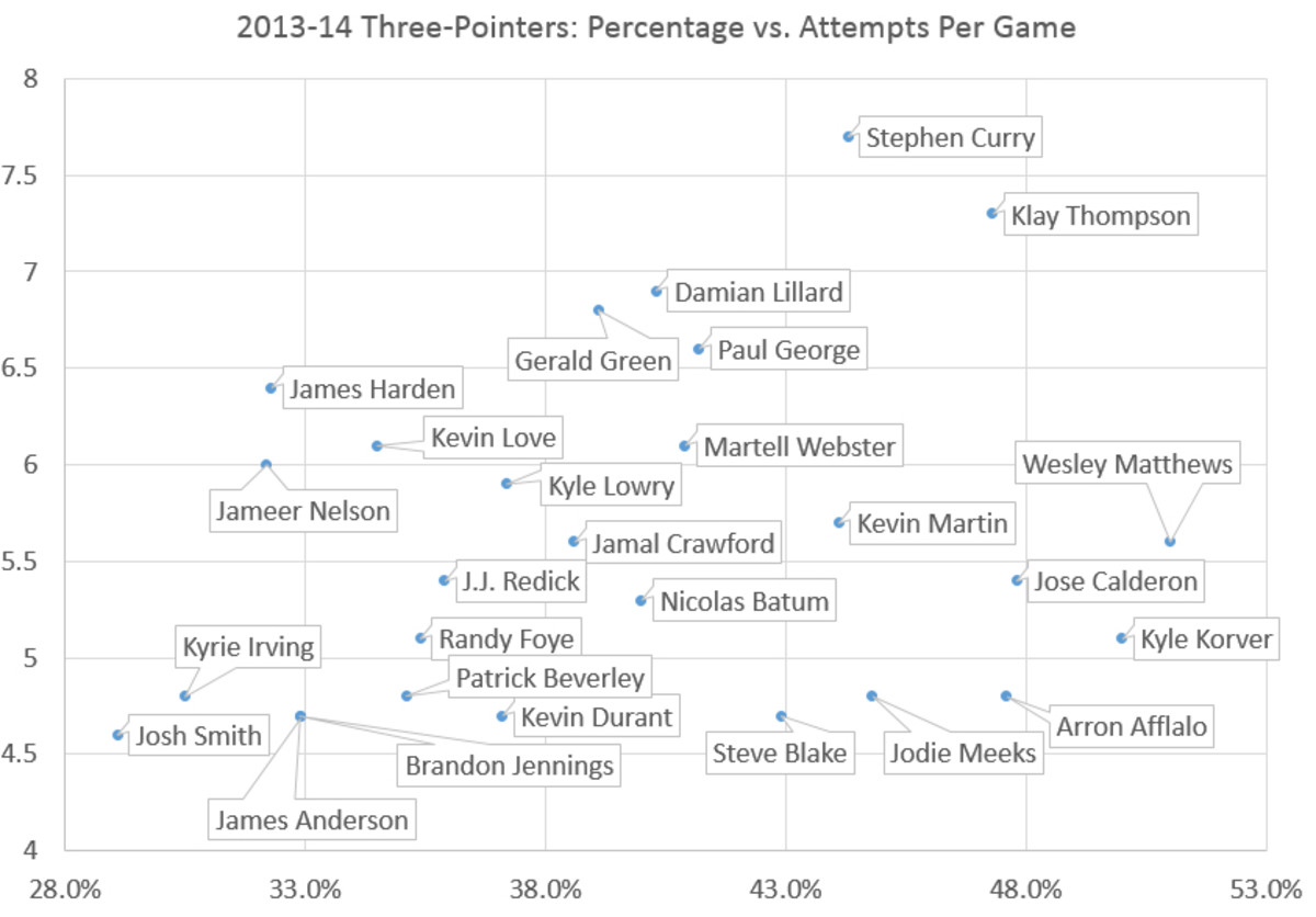 three-pointers-chart
