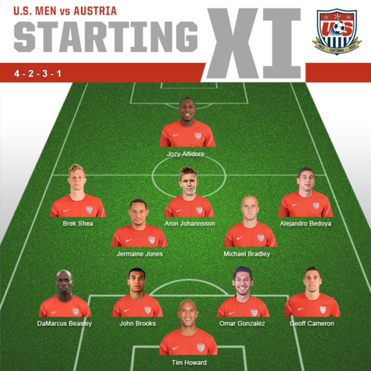 USA lineup vs. Austria