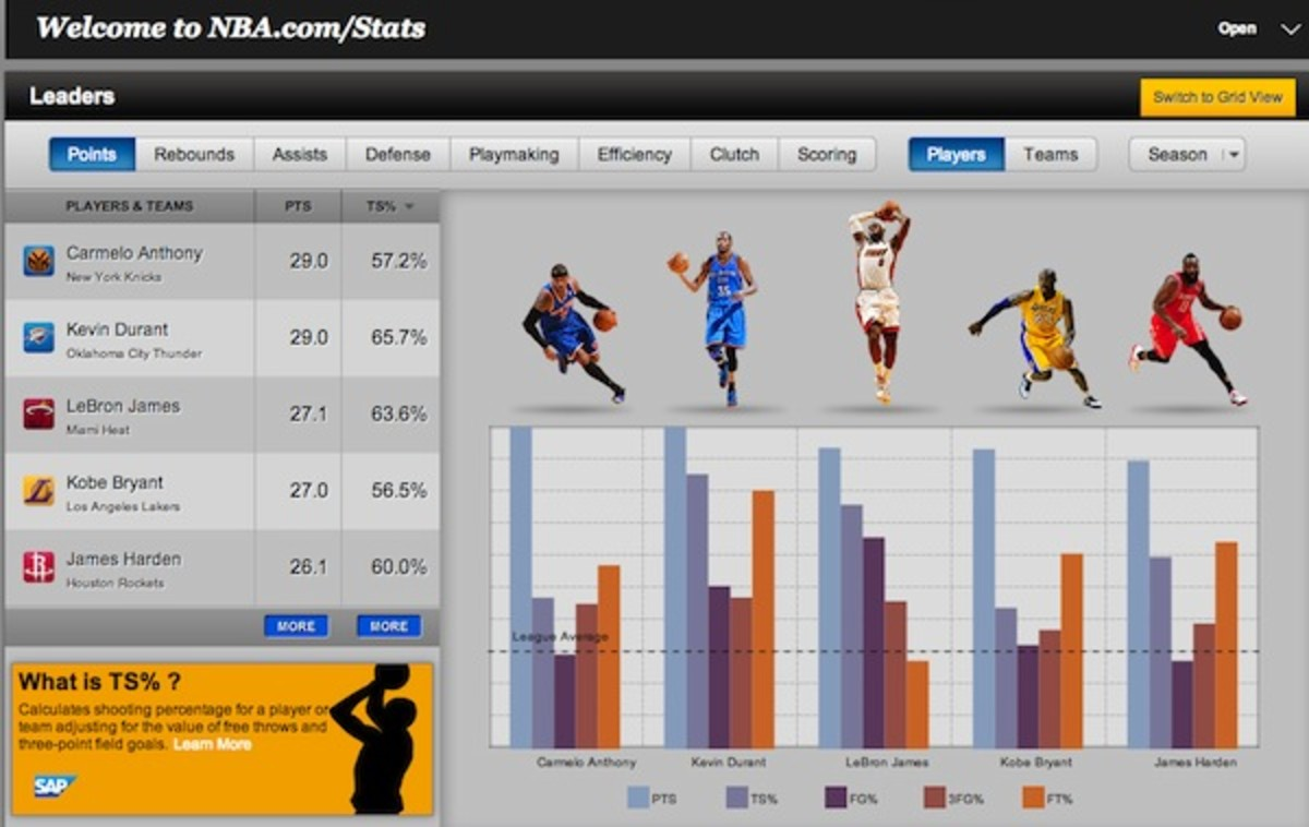 The NBA's new stats tool allows access to an amazing of information. (NBA)