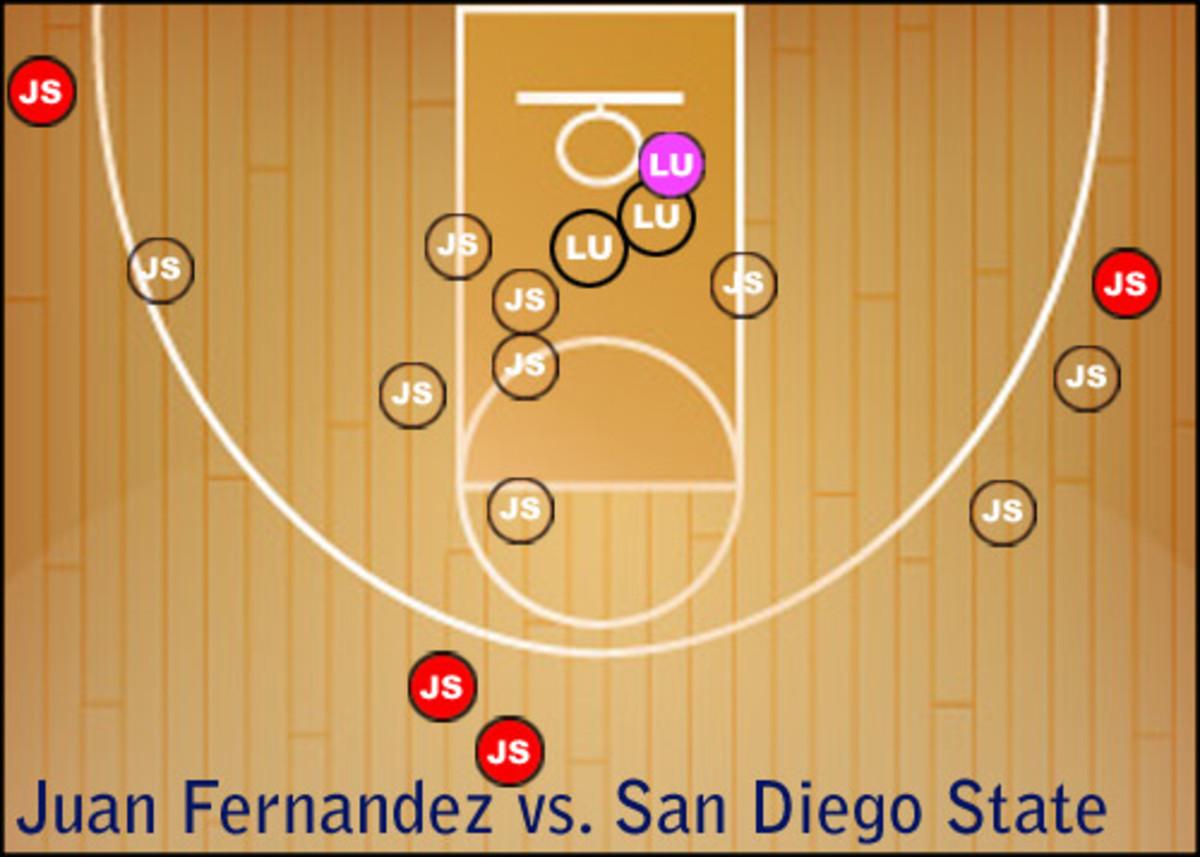 Juan Fernandez Shot Chart