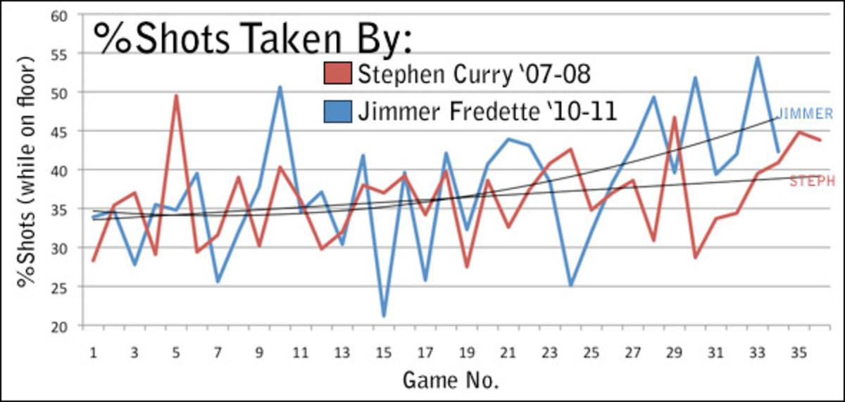Curry + Fredette Graph