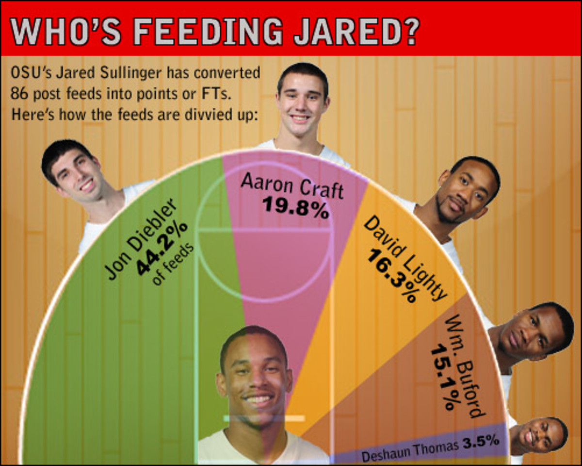 Who's Feeding Jared