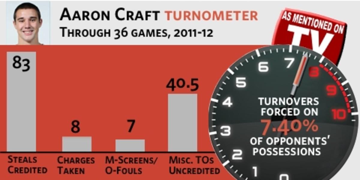 Aaron Craft Turnometer