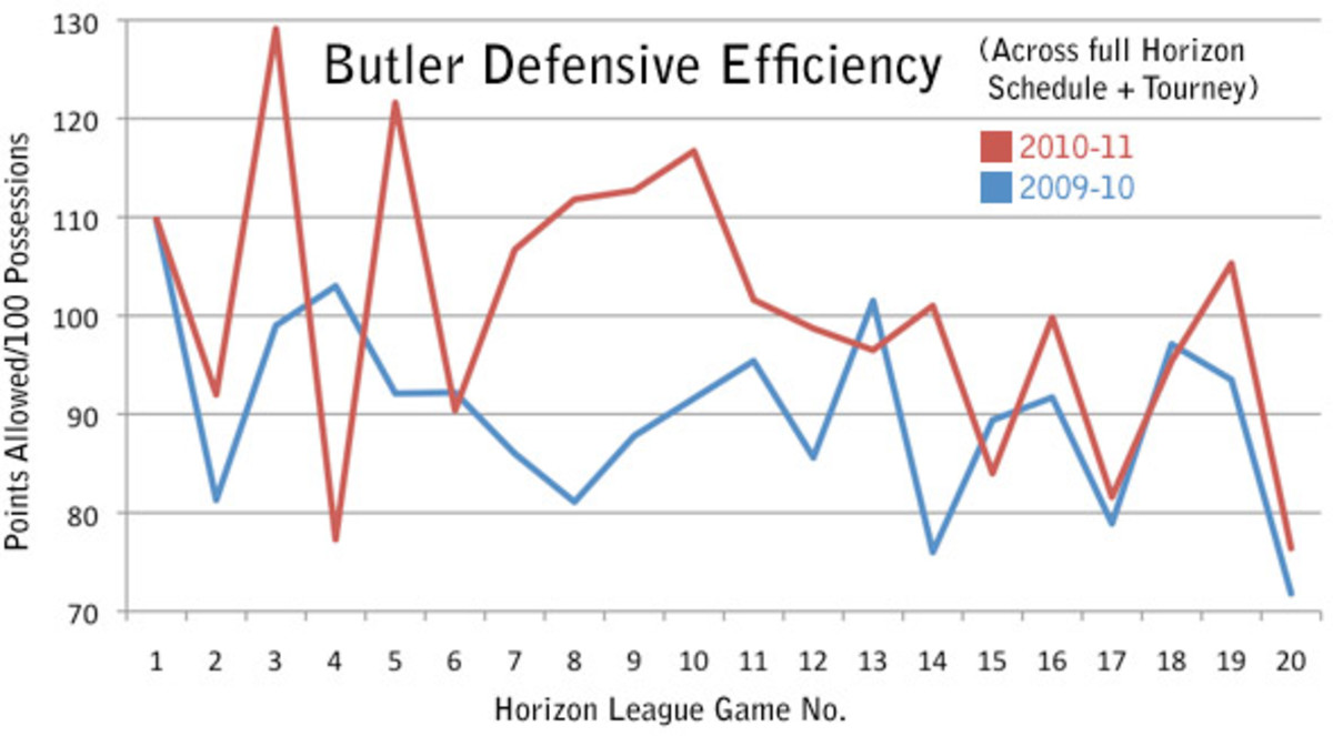 Butler Defensive Efficiency