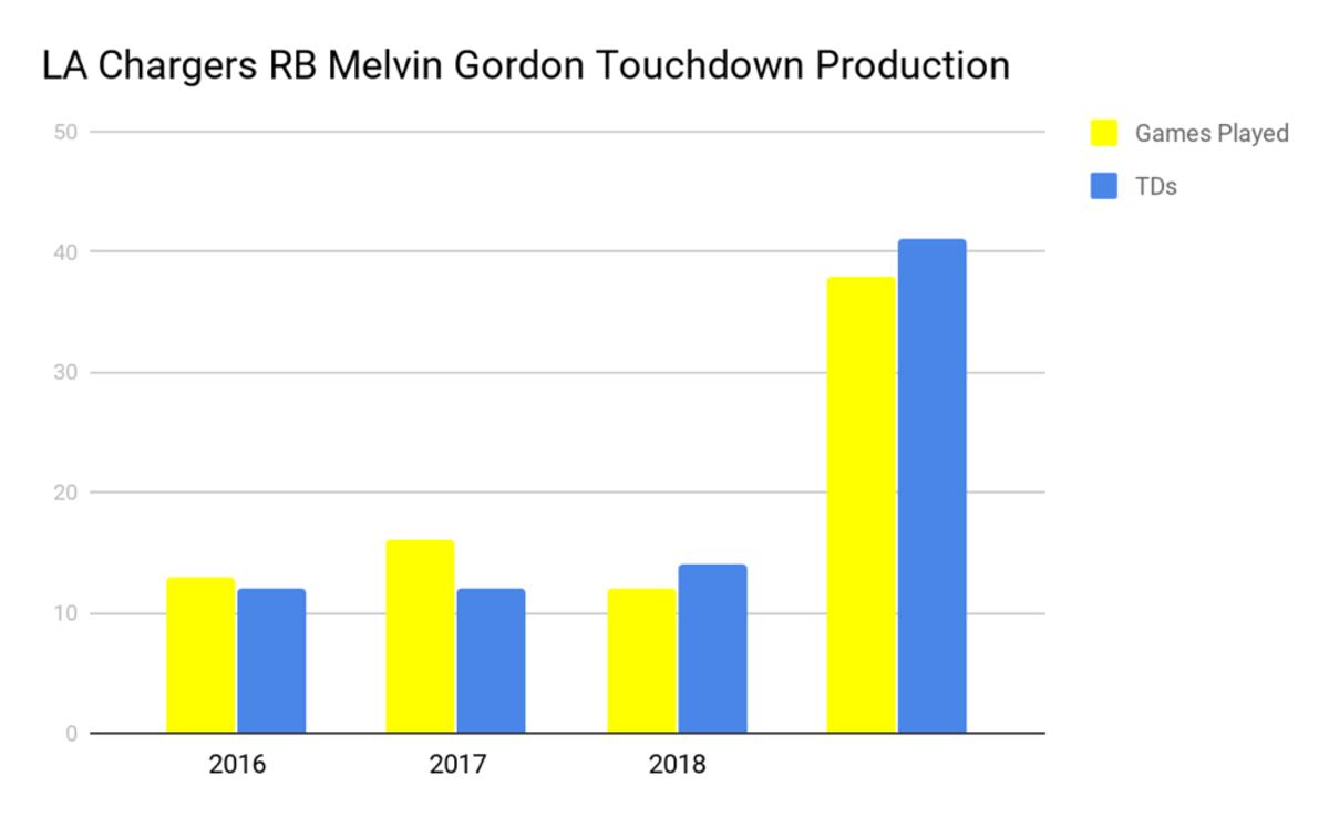 melvin-gordon-touchdowns.png