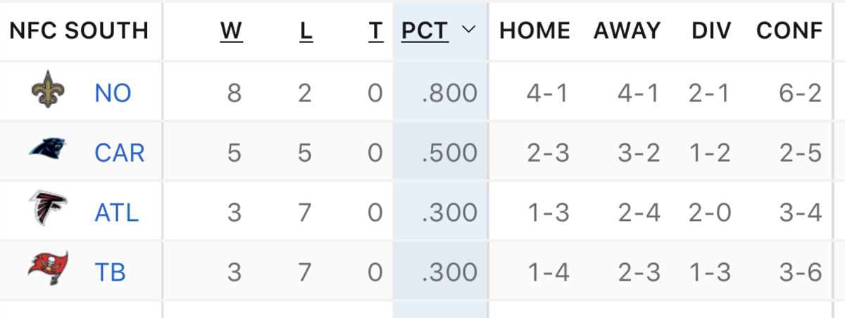 NFC South Standings