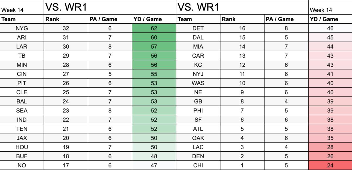 Week 14 WR1 Matchup Report