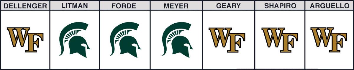 wake-forest-vs-michigan-state-bowl-picks