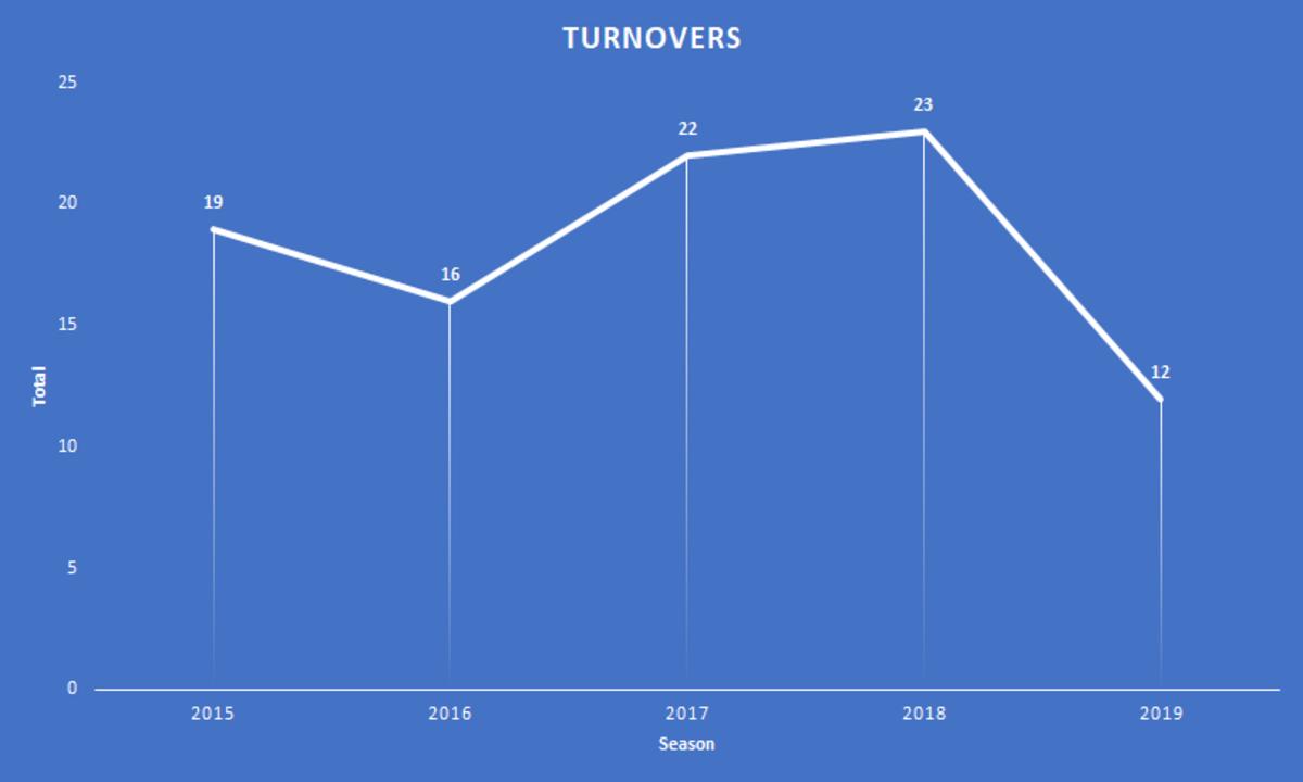 turnovers
