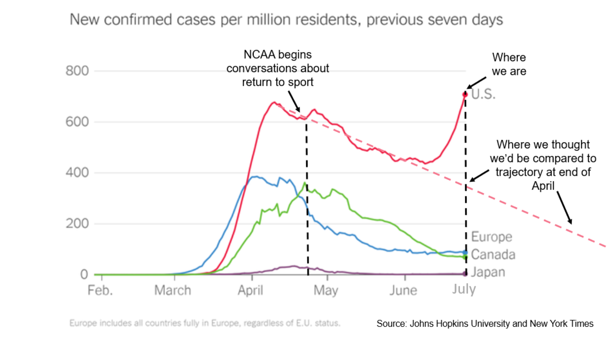 Graphic showing 7-day rolling count of confirmed COVID-19 cases in the U.S., Europe, Canada and Japan