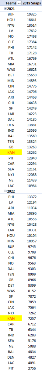 2019 snap counts currently accounted for on 2021 and 2022 NFL rosters