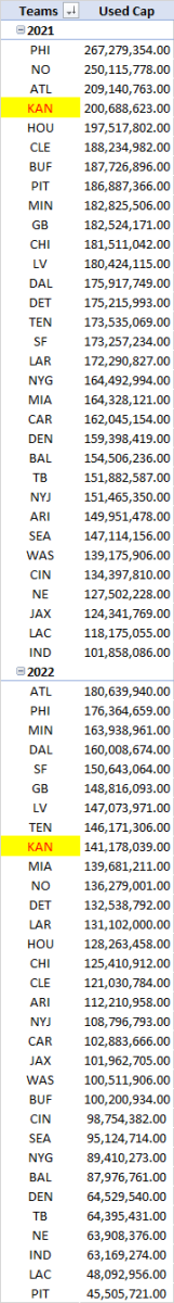 Used Salary Cap for 2021 and 2022
