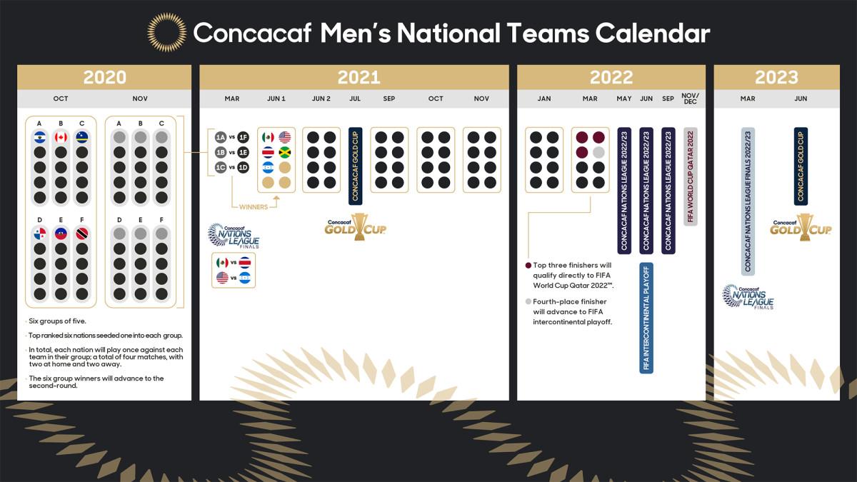 Concacaf's men's international calendar