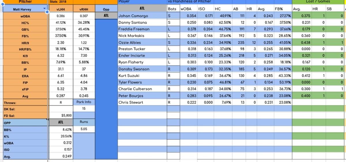 Braves vs Harvey. Camargo rates very high today, Santana, Freeman, Markakis and Albies.