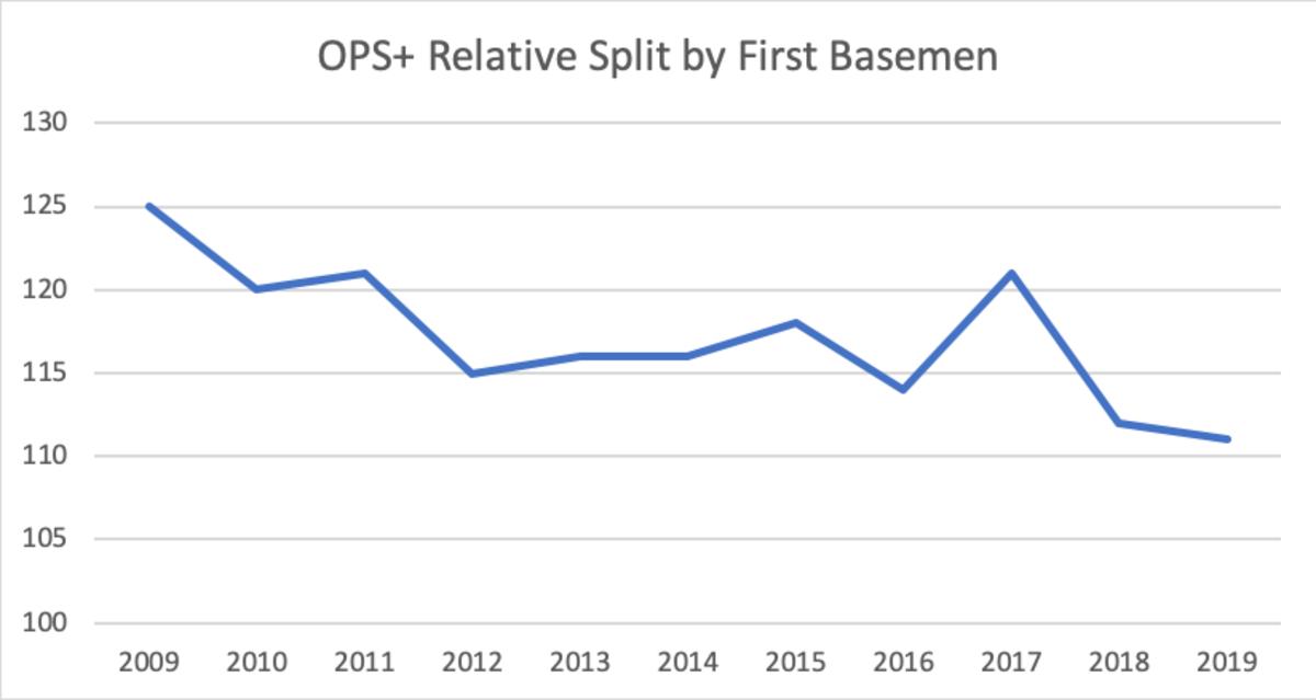 first-base-chart