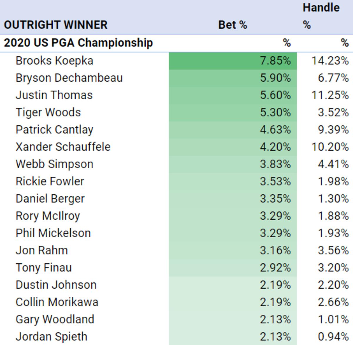 championship 13 14 betting odds