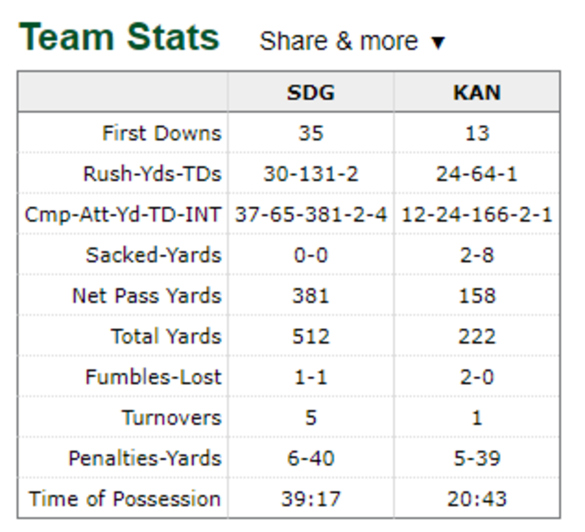1986 Week 7 team stats for Chiefs vs Chargers
