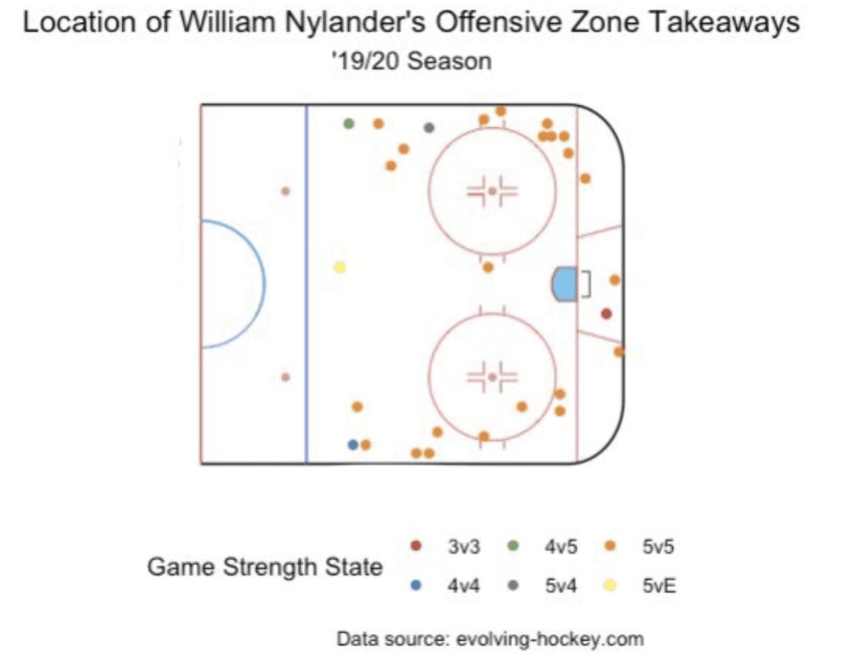 Graph per evolving-hockey.com