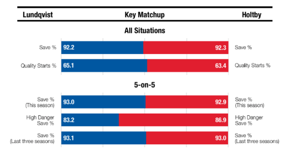 Lundqvist vs Holtby Matchup